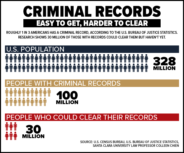How Long Do Criminal Records Last?